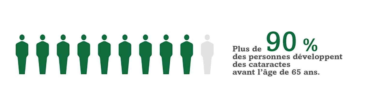 Image montrant 9 personnes sur 10 en couleur pour indiquer que plus de 90 % des personnes développent des cataractes avant l'âge de 65 ans